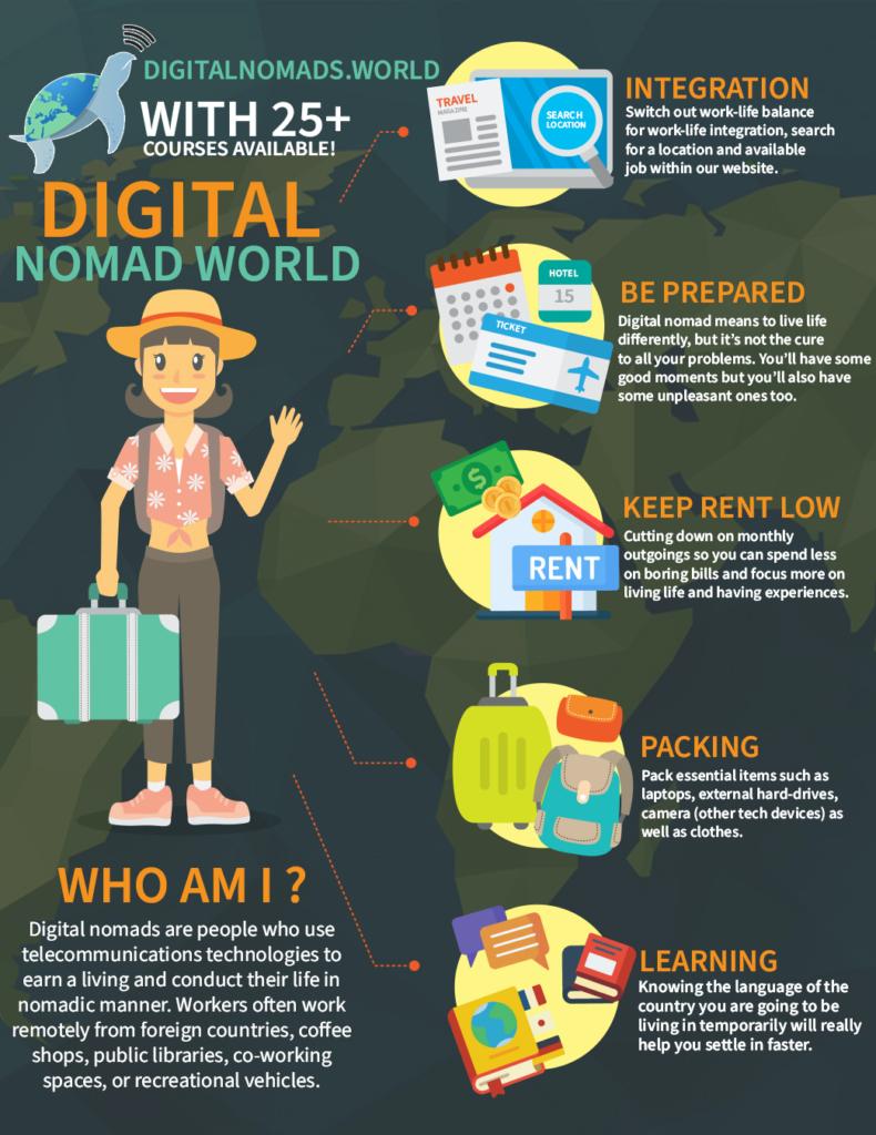 Digital Nomad Travel Tipss